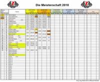 miniz_fahrermeisterschaft_2018